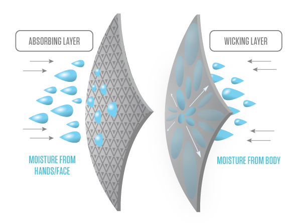 dryv_infographic